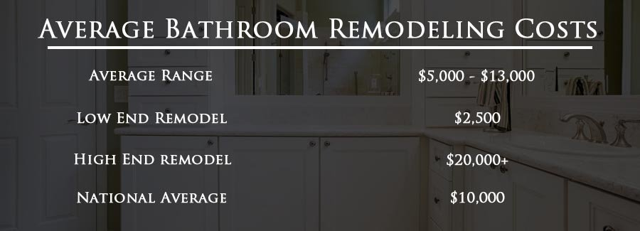 Bathroom Remodeling Cost 2020 Avg Costs Mk Remodeling