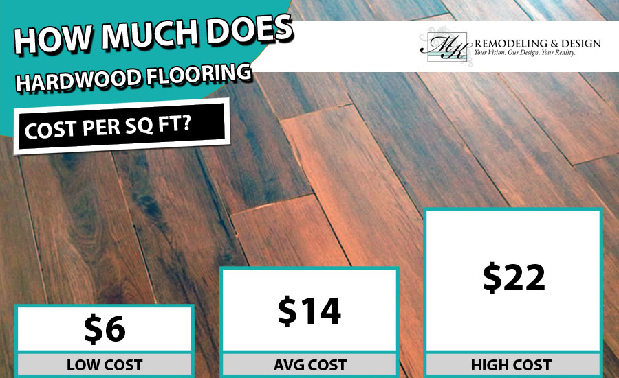 Hardwood Flooring Cost 2020 Per, Cost To Lay Laminate Flooring Homewyse